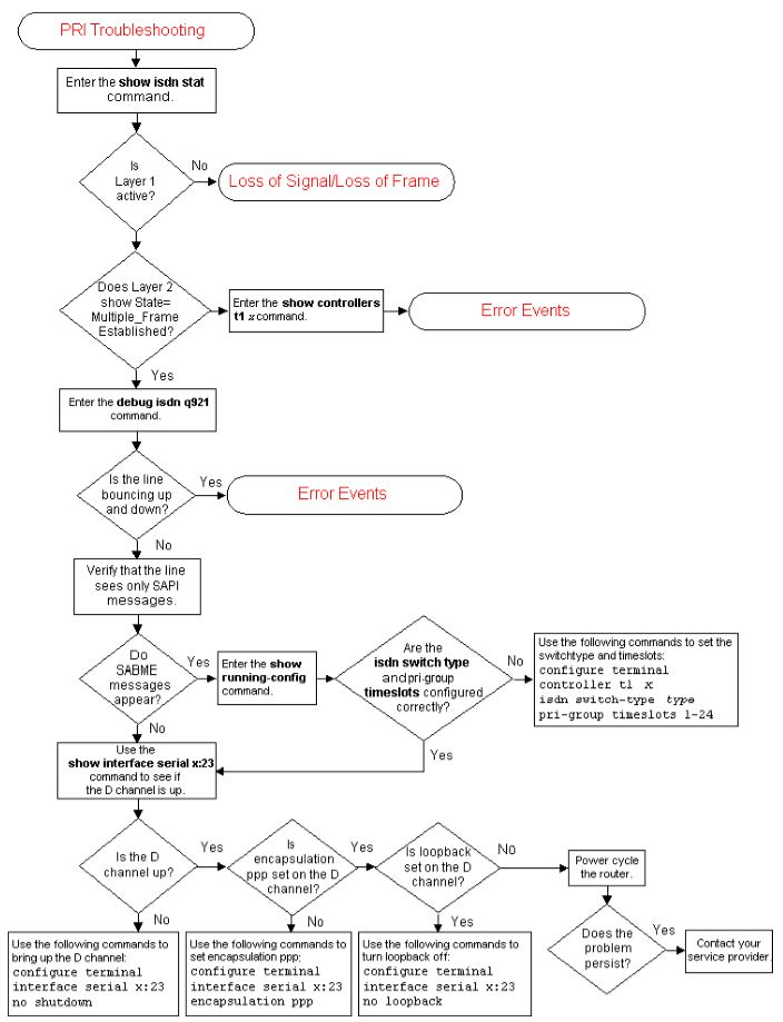 PRI Troubleshooting Flowchart (Cisco)